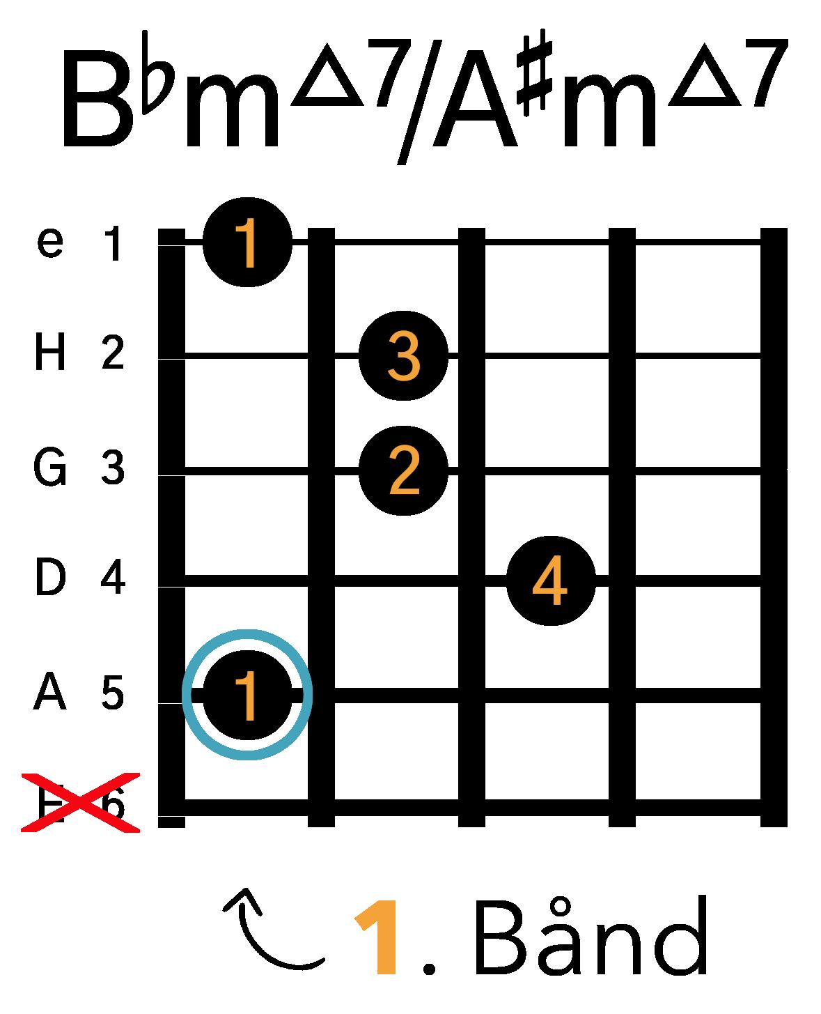 Grafik af hvordan man tager en Bbm(maj7) / A#m(maj7) barré akkord (A-form) på guitar