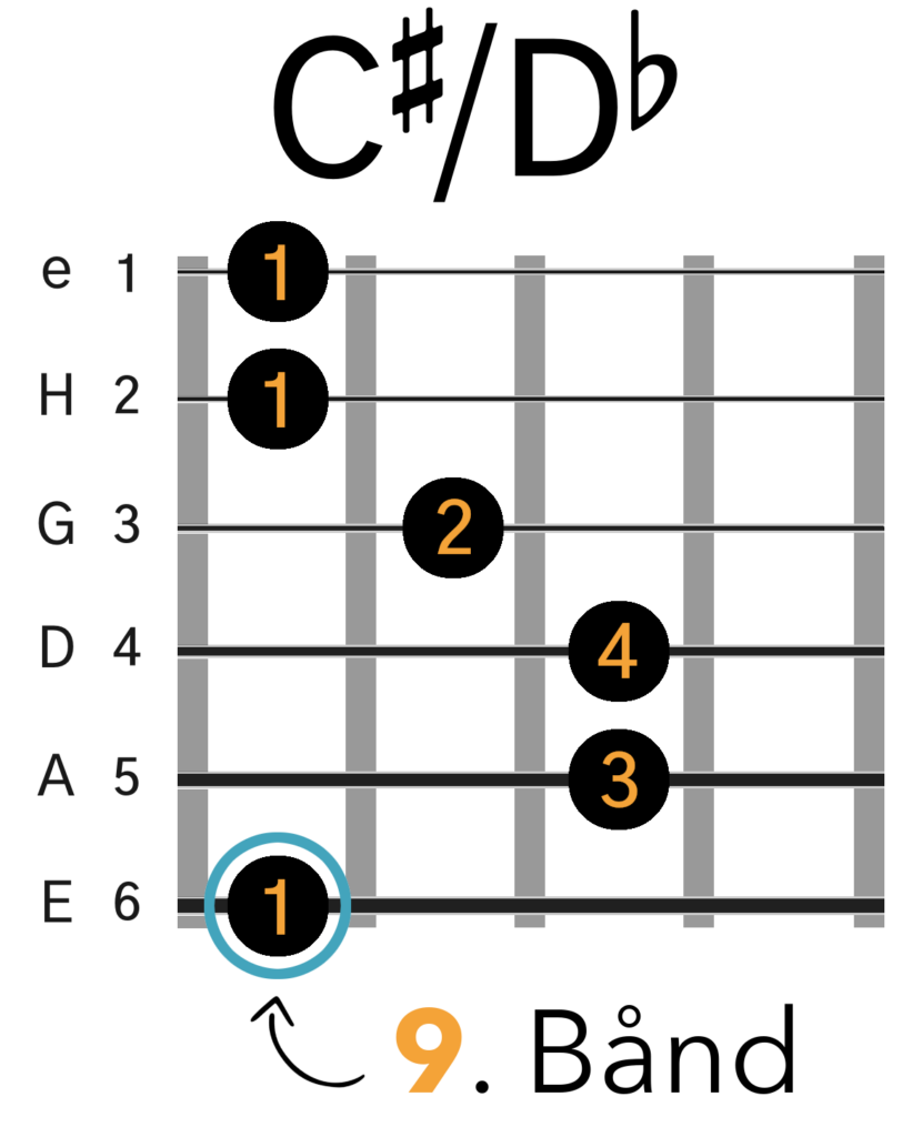 C#/Db Barré Akkord (E-form)
