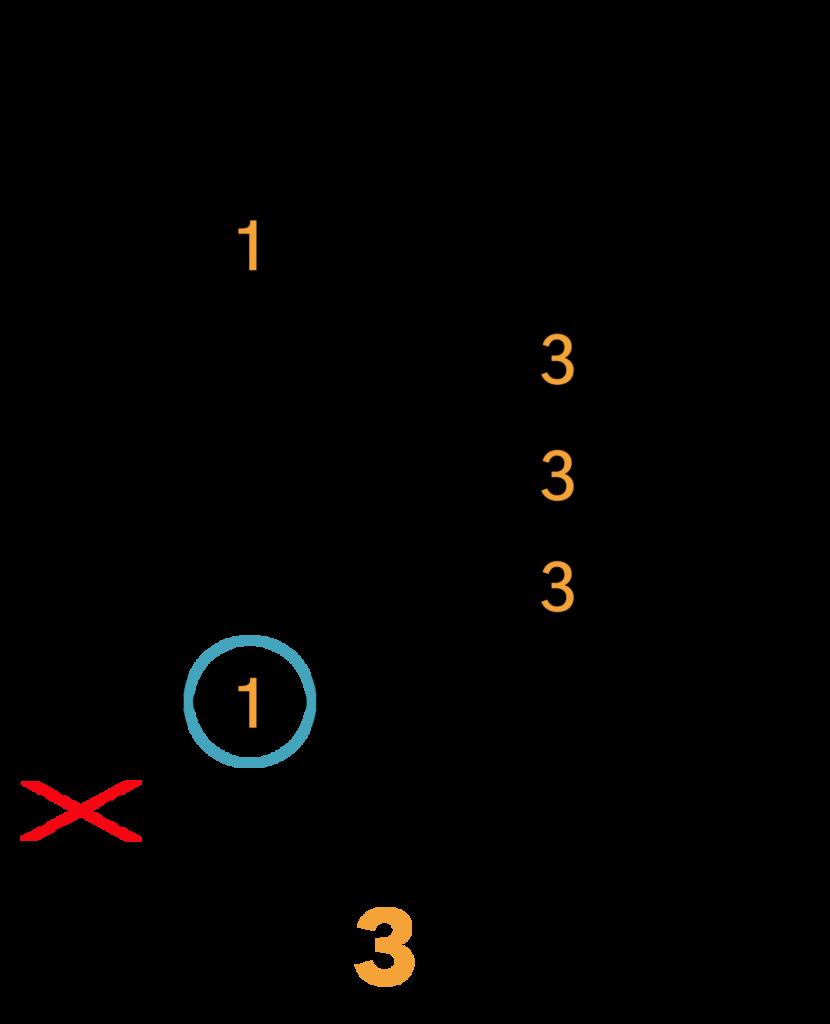 C Barré Akkord (A-form)