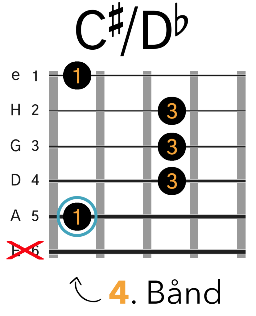 C#/Db Barré Akkord (A-form)