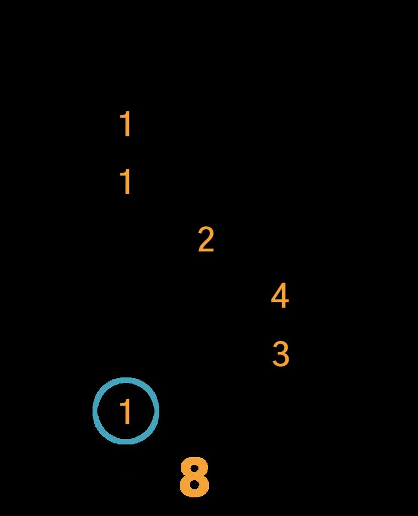C Barré Akkord (E-form)