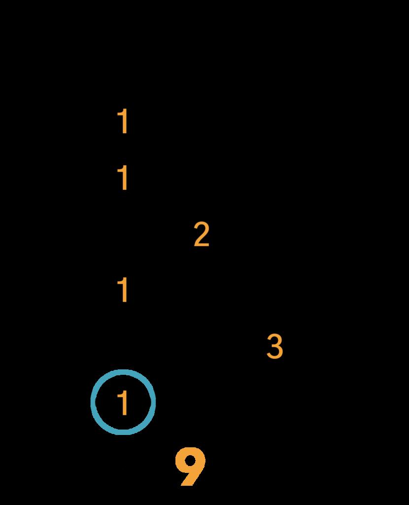 C#7/Db7 Barré Akkord (E-form)