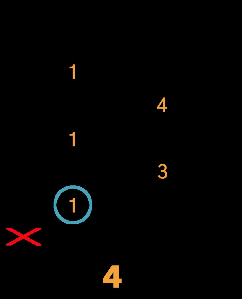 C#7/Db7 Barré Akkord (A-form)