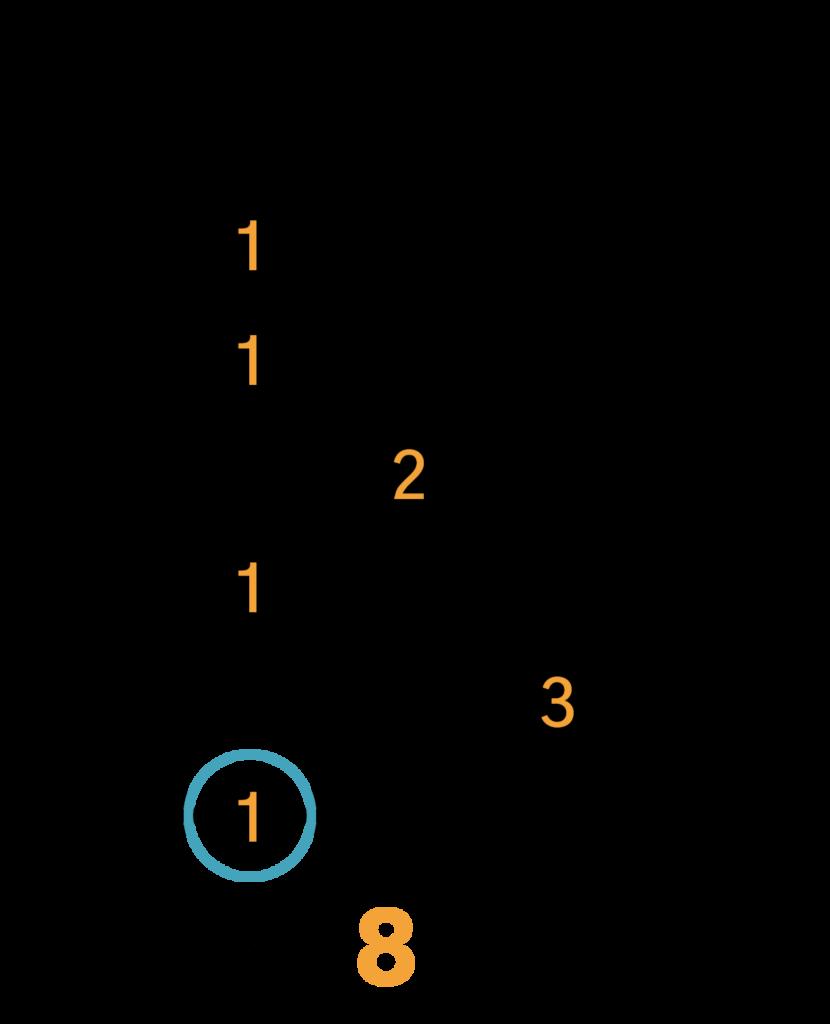 C7 Barré Akkord (E-form)