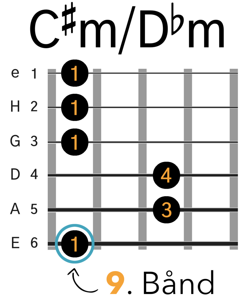 C#mol/Dbmol Barré Akkord (E-form)