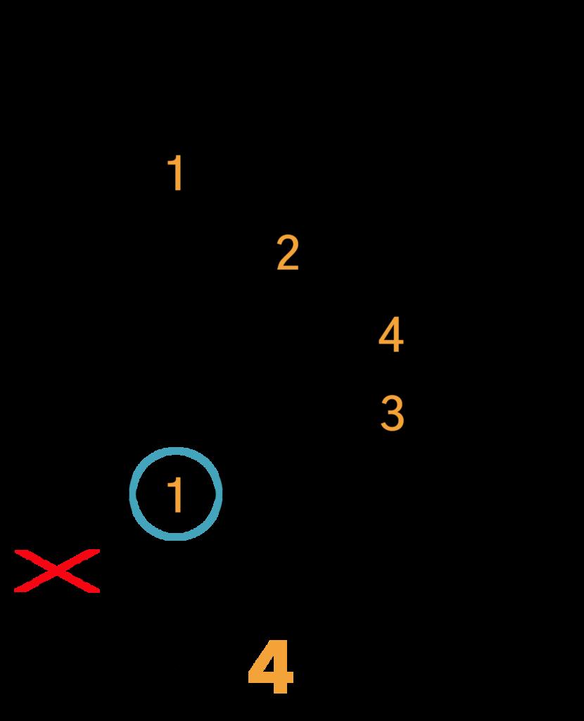 C#m/Dbm Barré Akkord (A-form)