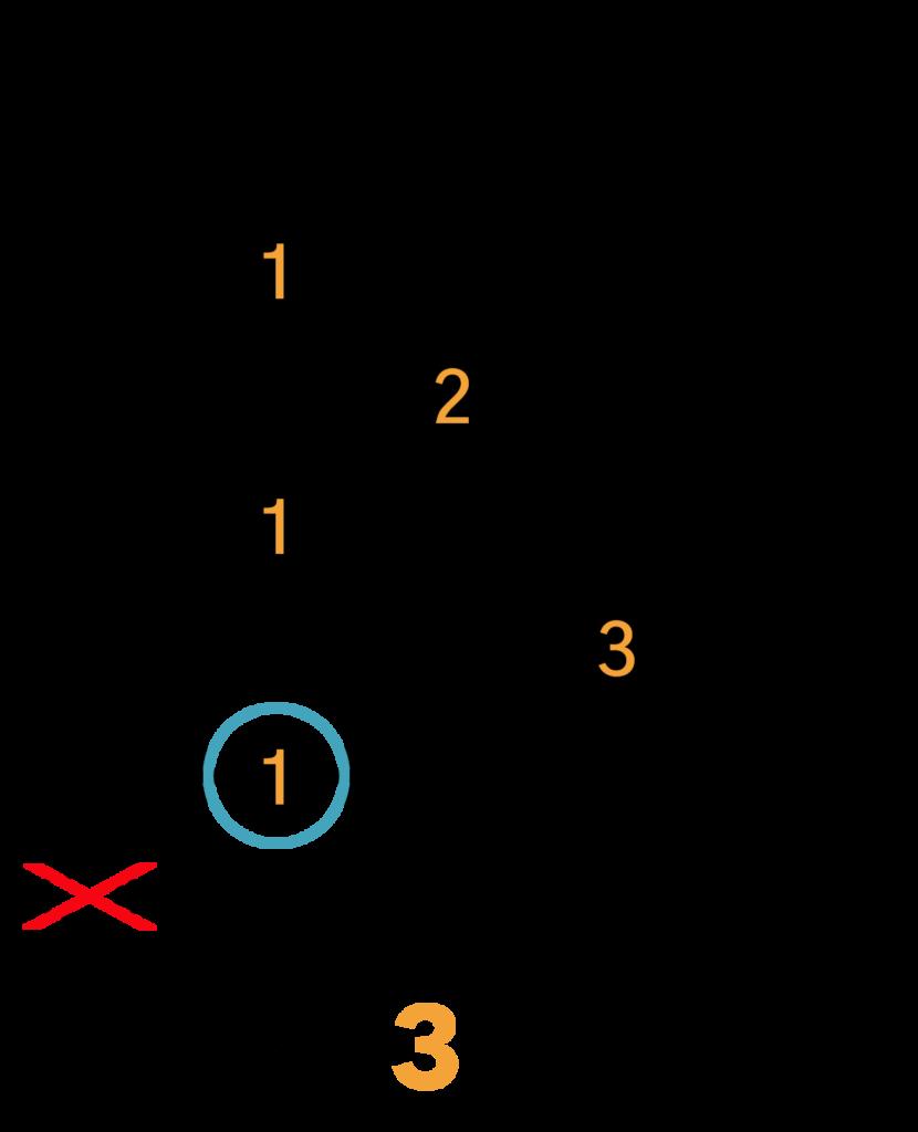 Cm7 Barré Akkord (A-form)