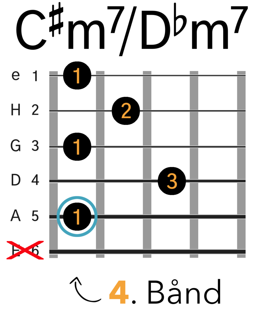 C#m7/Dbm7 Barré Akkord (A-form)