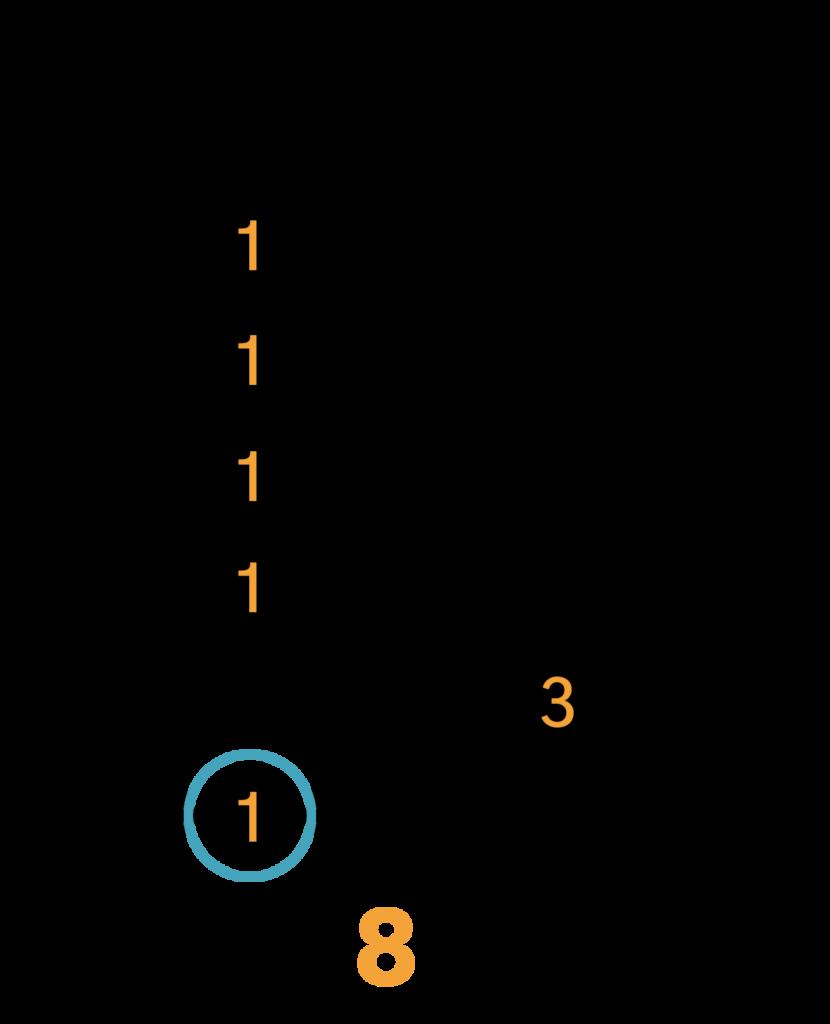 Cmol7 Barré Akkord (E-form)