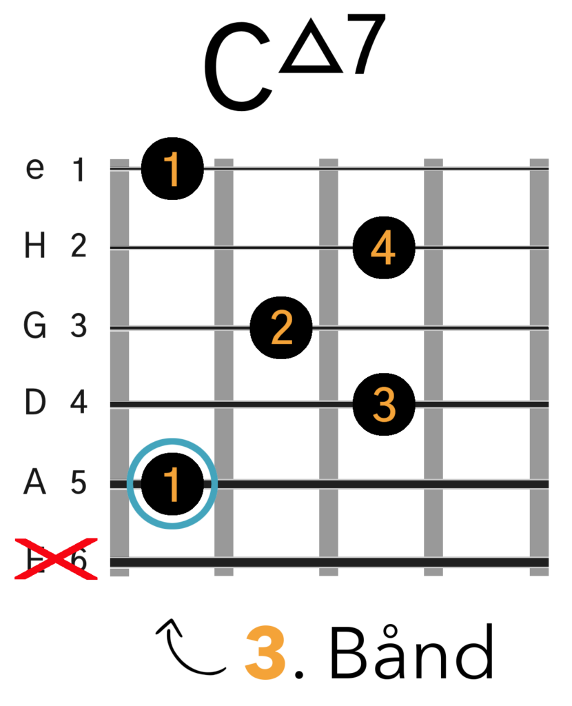 Cmaj7 Barré Akkord (A-form)