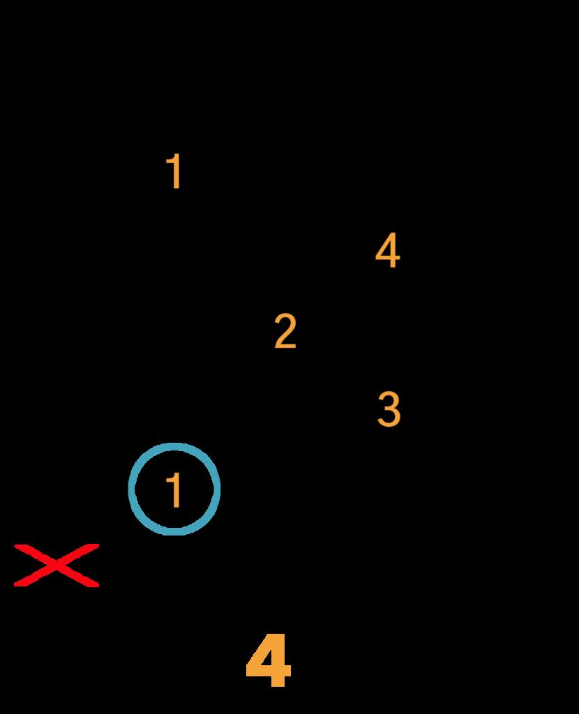 C#maj7/Dbmaj7 Barré Akkord (A-form)