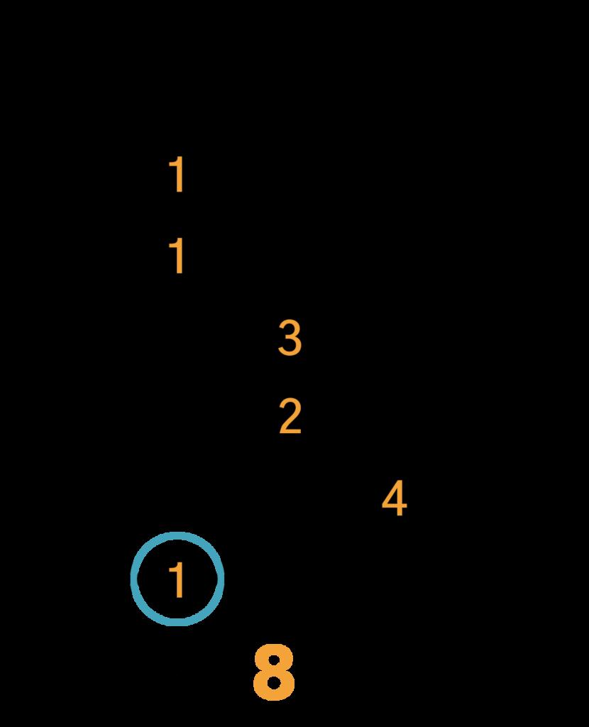 Cmaj7 Barré Akkord (E-form)