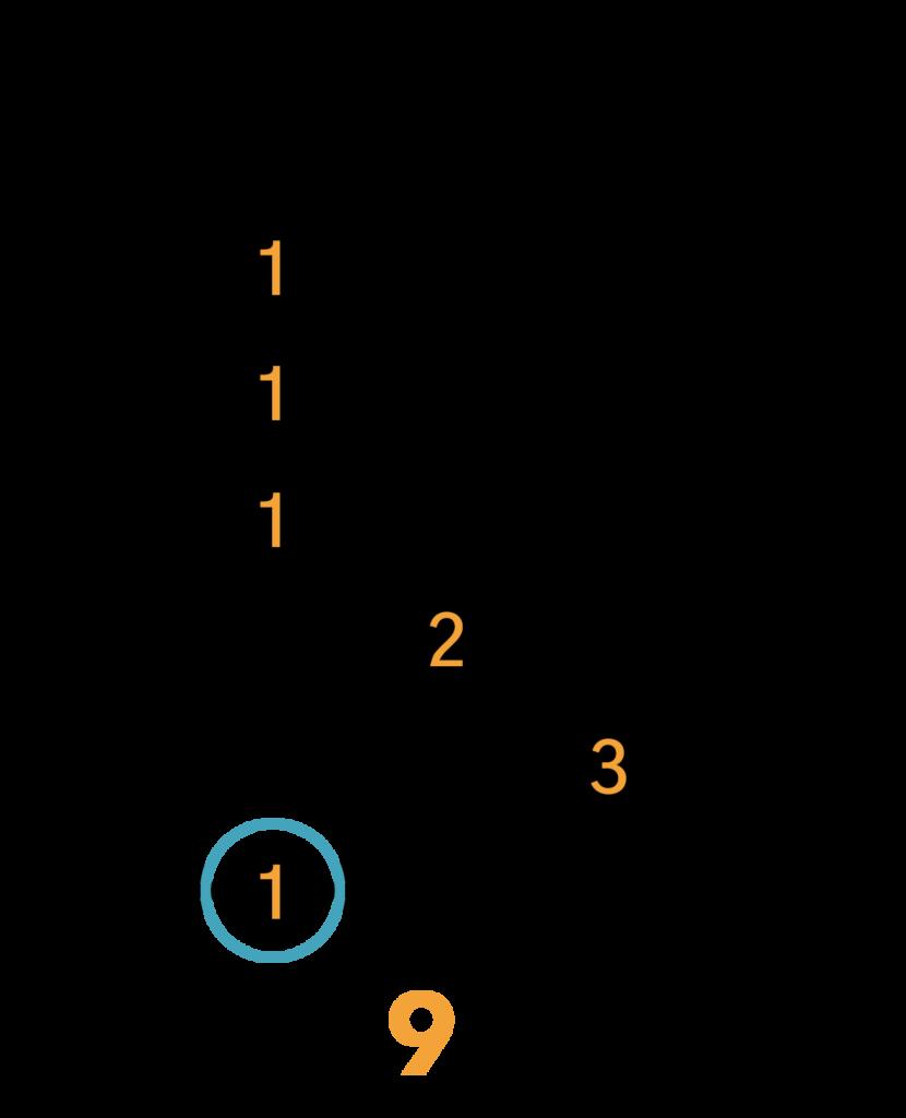 C#m(maj7)/Dbm(maj7) Barré Akkord (E-form)