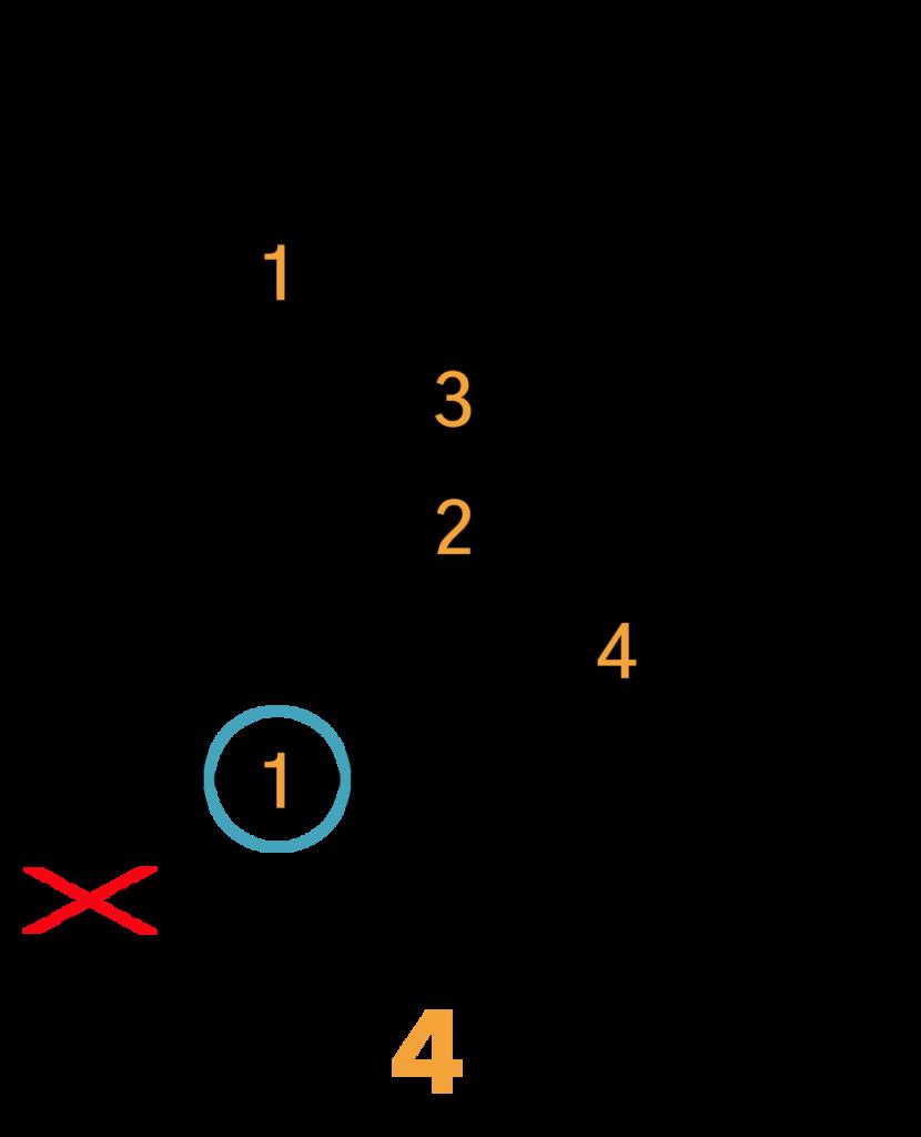 C#m(maj7)/Dbm(maj7) Barré Akkord (A-form)