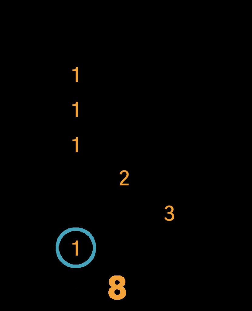 Cm(maj7) Barré Akkord (E-form)